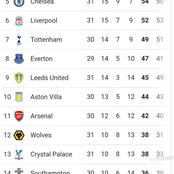 After Westham Beat Leicester City 3-2 Today, See Chelsea & Liverpool's New Position On The EPL Table