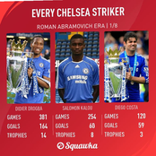 Statistics Of Didier Drogba, Samuel Eto And Other Chelsea Strikers Of Roman Abramovic Era