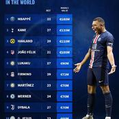 10 Most Valuable Strikers In The World - Timo Werner Is Ranked 8th On The List