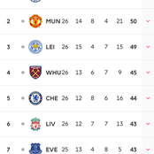 Current EPL table as Everton go level with Liverpool