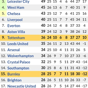 If Manchester United Beats Chelsea & Arsenal Wins, This is How the Premier League Table will be