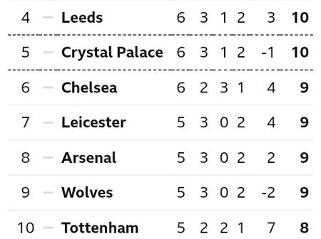 After Liverpool beat Sheffield United 2-1 at Anfield, This is how The EPL Table Looks Like