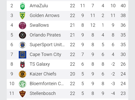 After Swallows victory, this is how the DSTV Premiership log looks like