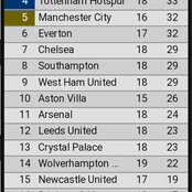 After Liverpool And Manchester United Played Draw, See How The Premier League Table Looks