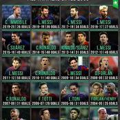Can Cristiano Ronaldo Win More European Golden Boots Than Lionel Messi Before Retirement?
