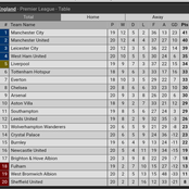 After All Matches Were Played Yesterday, See Chelsea And Manchester United Position On The EPL Table