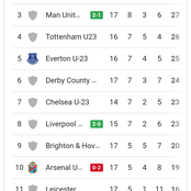 After Manchester United Won 2-1, This Is How The PL (2) Table Looks Like