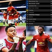 PREMIER LEAGUE: After Man United & West Ham Won, This is How The EPL Table Currently Looks