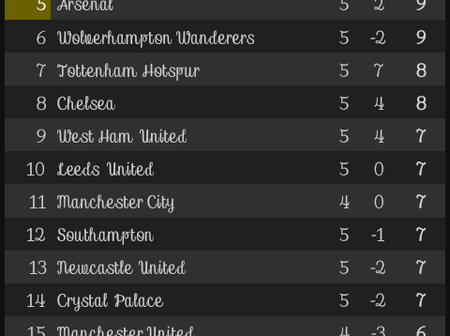 After Burnley and Wolves games, This is how the EPL Table looks like