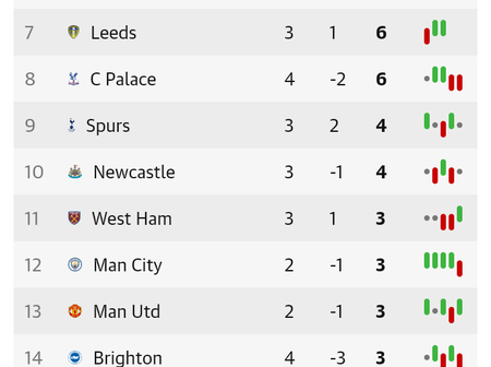 After Everton Beat Brighton 4-2, This Is How The EPL Table Looks Like