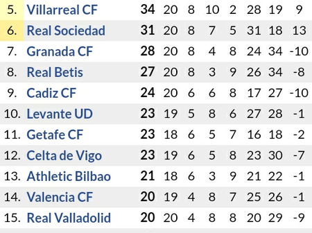 Following Barcelona 2-0 Win & Real Madrid 4-1 Victory, See How the La liga Table Standings is