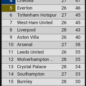 Full EPL table after Sunday's Matches As Liverpool Drops To Position 8th