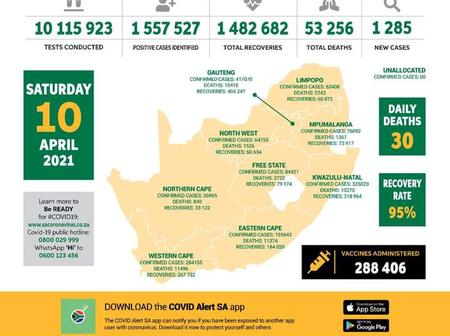 SA records 1285 new Covid-19 infections, 30 DEATHS. These increases are worry-some.