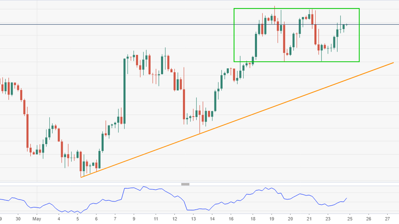 EUR/USD: Sustained move beyond 1.2270-75 to set the stage for further near-term gains