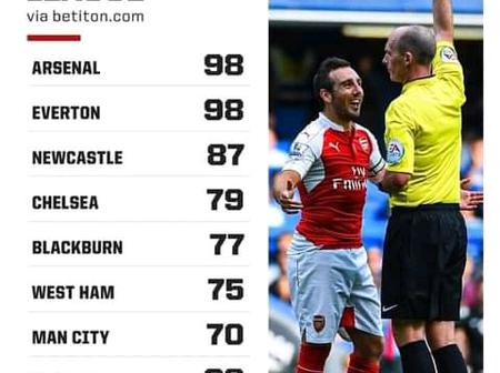Top 10 Clubs With Most Red Cards Since The Start Of The EPL
