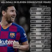 Check Out The Only Active Footballer To Score Over 40 Goals In Eleven Consecutive Years