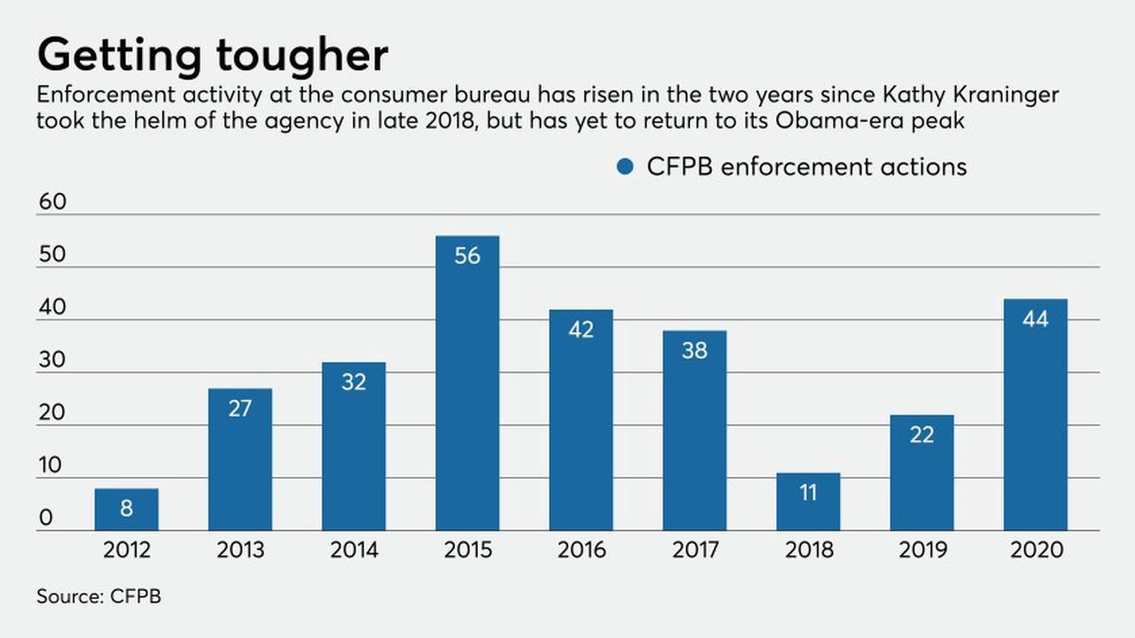 How far left will CFPB swing in 2021?