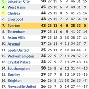 If Chelsea Loses to Liverpool & Everton Wins, See How the New Premier League Table Will Look Like