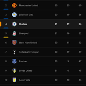 After Chelsea Won 4-1 Against Crystal Palace, This Is How The EPL Table Looks Like