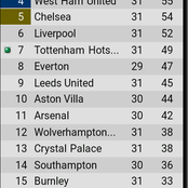 After Man United won 3-1 and West Ham won 3-2, see how the EPL table looks like