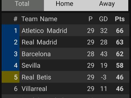 After Atletico Madrid Lost 1-0 Sevilla, This Is How The La Liga Table Looks