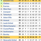 After Arsenal 1-1 Draw & Aston Villa 0-0 Draw, This is How the Premier League Table Standings is
