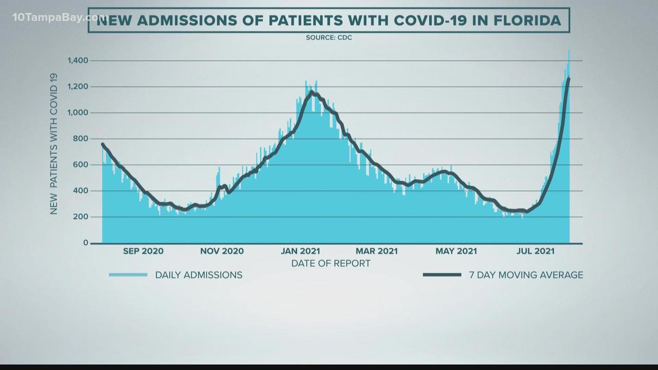 Florida records highest-ever new COVID-19 case total in a single day, CDC data shows