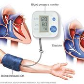 Check this quickly to see if you have high blood pressure or hypertension.
