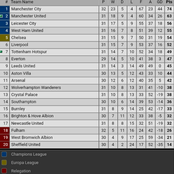 After Manchester United Won 2-1 vs Tottenham & Westham Won 3-2, This is the New EPL Table