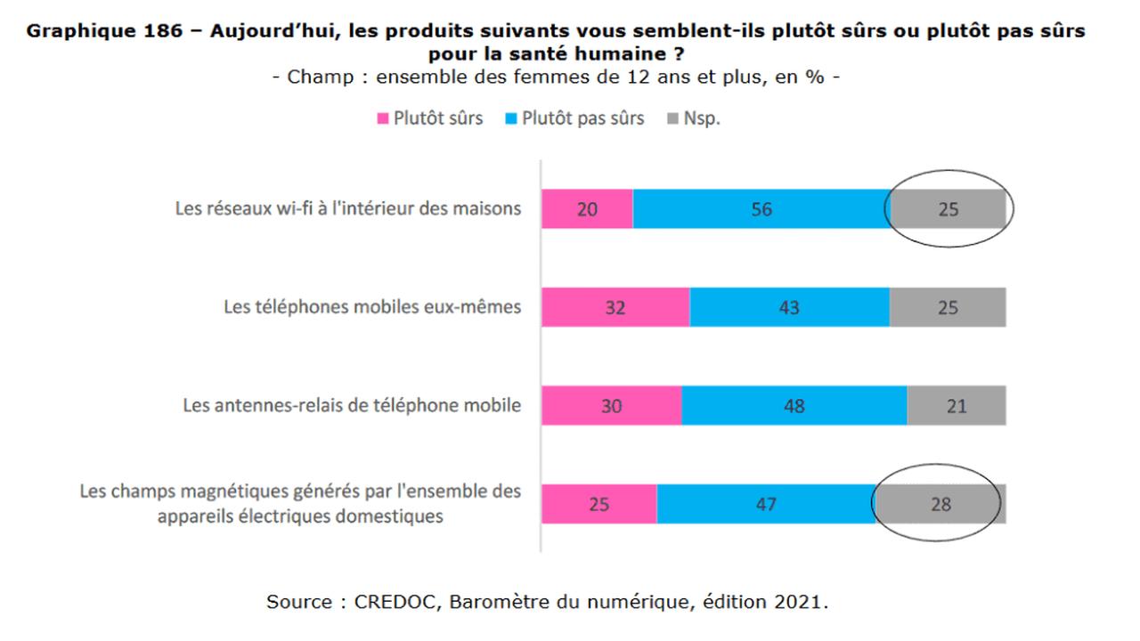 Les français ont plus peur des ondes que des produits chimiques