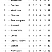 After Man United Won Fulham 2-1, This Is How The EPL Table Looks