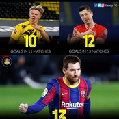 Most goals scored in 2021 in all competitions in Europe's top five leagues