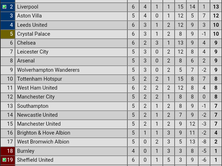 After Liverpool beat Sheffield in the last match of the day, here's what the EPL table looks like