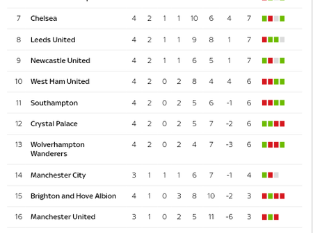 Check Out How The EPL Table Looks Going Into This Weekend