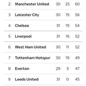 How Premier League looks after yesterday's match