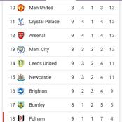 After EPL Matches on November 23, See current Standings & fixtures for the rest of November