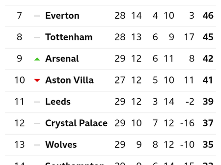 After Arsenal Drew 3-3 With West Ham, This Is How The EPL Table Looks Like