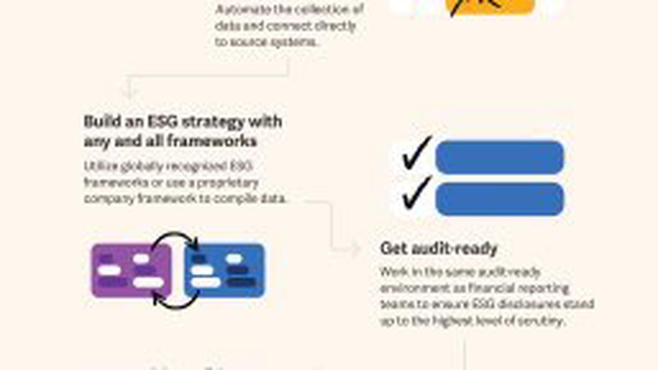 Moody's ESG Solutions führt speziellen Datensatz ein, der Marktteilnehmern hilft, die SFDR-Anforderungen zu erfüllen