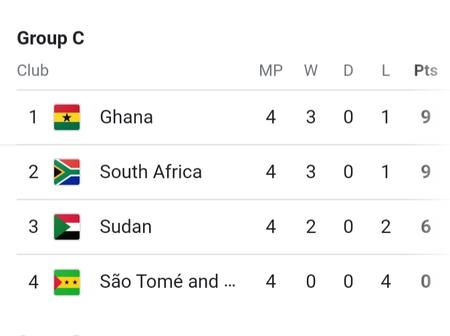 Check Afcon qualifiers group C standings ahead of BafanaBafana game against Ghana