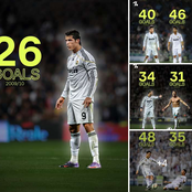 20 Or More League Goals In The Last 12 Seasons, Cristiano Ronaldo Is Getting Better Every Season