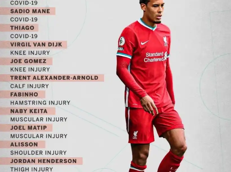 Check out Liverpool's injury and COVID-19 list so far this season