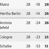 After Sunday Bundesliga week 28 fixtures, this is how the Bundesliga table looks like