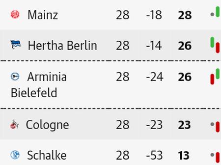 After Sunday Bundesliga week 28 fixtures, this is how the Bundesliga table looks like