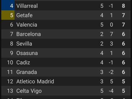 La Liga League Table For Today After Real Madrid Defeated Levante, 1 - 0.