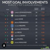 Ranking: Most Goal Involvement From The European Top Five Leagues This 2020/2021 Season