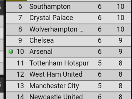 Latest EPL Table As Arsenal Dropped To 10th Position After 1-0 Defeat Against Leicester At Emirates