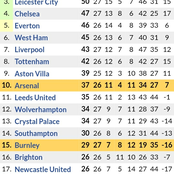 If Arsenal Loses to Burnley & Aston Villa Beats Wolves, See How the Premier League Table will be