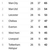 After Man United Beat Man City 2-0, This Is How The EPL Table Looks Like