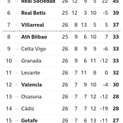 After All Matches Yesterday, This Is How The La Liga Table Looks Like