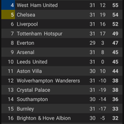 After Week 31 Premier League Matches Ended, See How The Table Looks